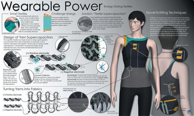 Tecidos inteligentes vão criar roupas mais interativas e multifuncionais stylo urbano
