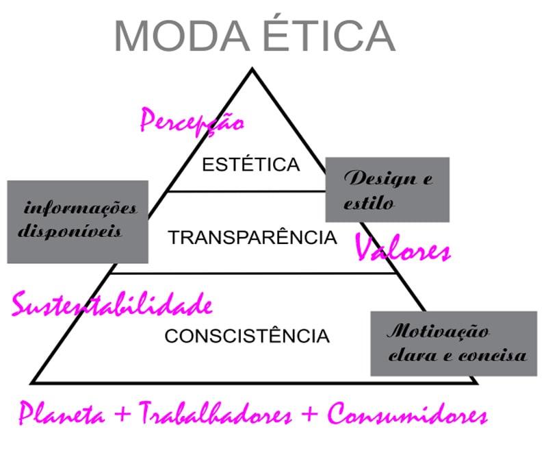 moda ética-min
