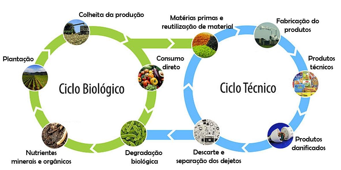 Como a economia circular pode revolucionar a indústria e criar riqueza através dos resíduos stylo urbano-1