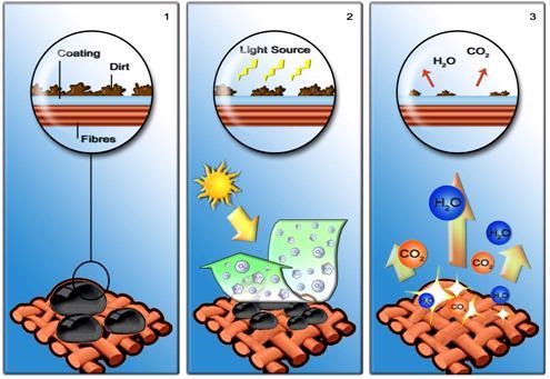 Lavar roupas nunca mais!Cientistas criam tecido de algodãoque eliminasujeira e bactérias comluz solar stylo urbano-1