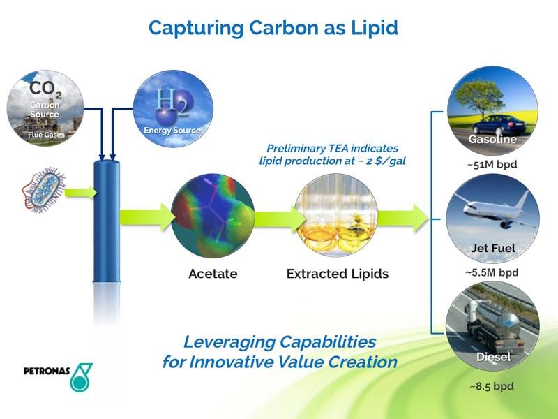AirCarbon e LanzaTech transformam gazes poluentes em plásticos e combustíveis stylo urbano-2