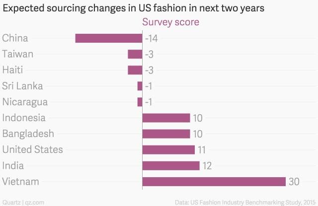 Fábricas de roupas baratas estão fugindo da recessão na China stylo urbano-1