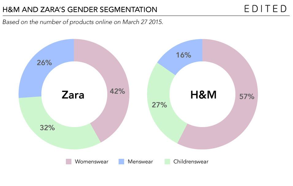 H&M e Zara - As gigantes do fast fashion que mais investem em sustentabilidade stylo urbano-3