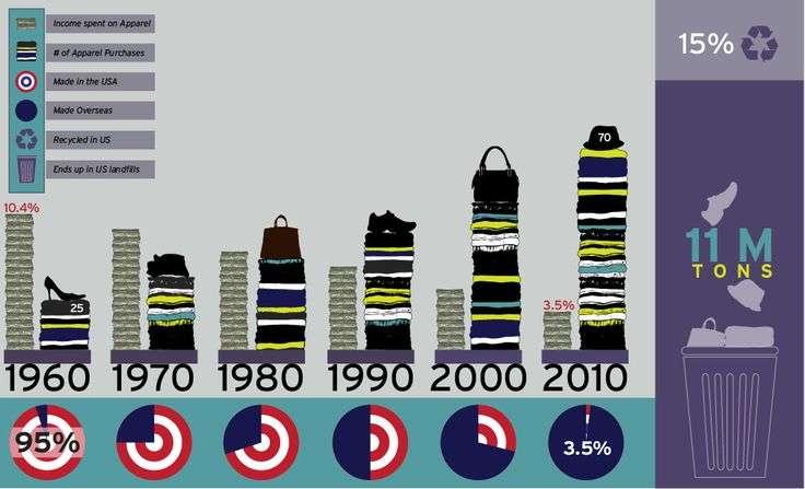 Aderir a moda circular é o único futuro viável para a indústria do fast-fashion stylo urbano