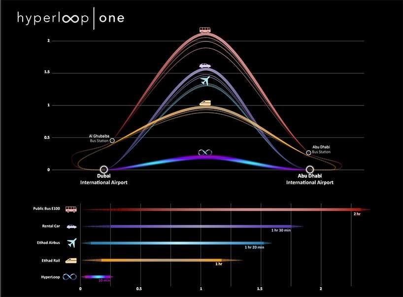 Hyperloop - O revolucionário sistema de transporte supersônico mais rápido que um avião stylo urbano