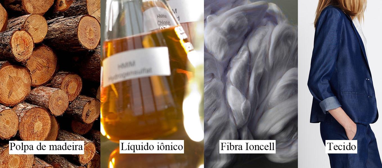 Líquido iônico : Nova tecnologia para fabricar tecidos sustentáveis de alta qualidade stylo urbano