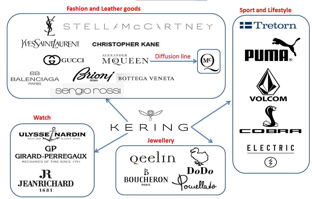 Grupo Kering cria novo plano de sustentabilidade para suas 16 marcas de luxo stylo urbano