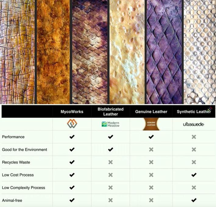 O futuro da biofabricação : MycoWorks utiliza cogumelos para produzir couro sustentável stylo urbano-3