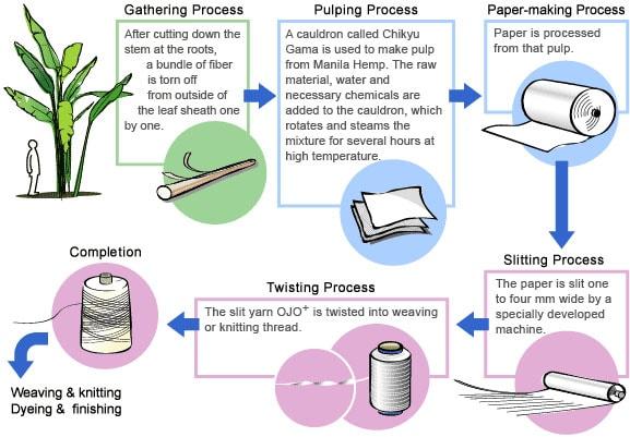 Fios de papel, uma solução sustentável e sofisticada para fabricar tecidos e roupas stylo urbano-2