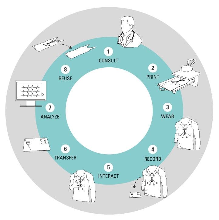Roupas biomédicas inteligentes - o futuro dos cuidados de saúde stylo urbano-1