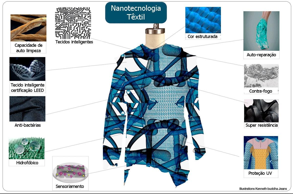 Nanotecidos e tecidos conectados são os mercados com maior crescimento stylo urbano-1