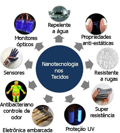 Nanotecidos e tecidos conectados são os mercados com maior crescimento stylo urbano-2