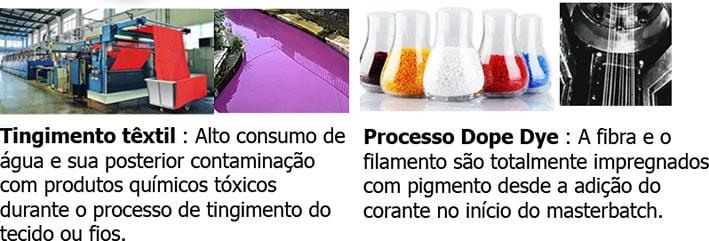 A tecnologia dope-dyed elimina o tingimento de tecidos e o desperdício de água stylo urbano-2