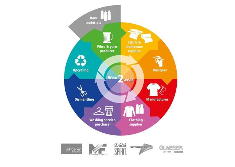 Novas iniciativas para economia circular visam tornar a indústria da moda mais sustentável stylo urbano - 2