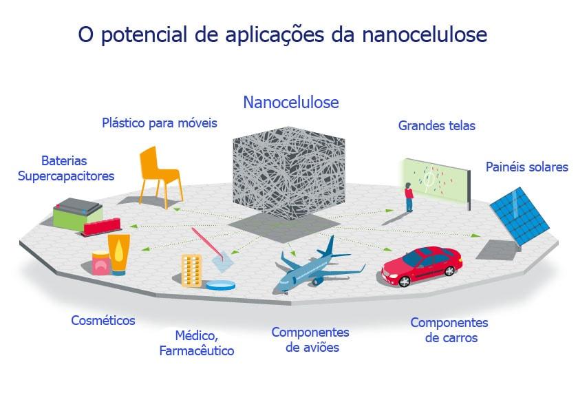 Nanocelulose é um inovador material extraído de plantas que revolucionará a ciência e a tecnologia stylo urbano-1