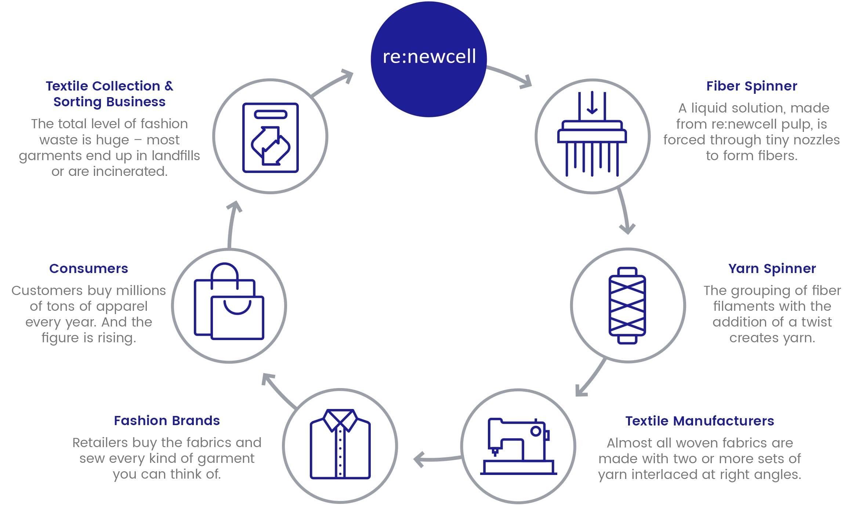 O futuro da moda sustentável : criar novos tecidos por reciclagem química de tecidos velhos stylo urbano