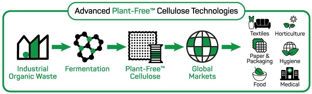 Nanollose - Fibra de nano-celulose feita dos resíduos da cerveja e vinho é uma nova alternativa sustentável na indústria têxtil stylo urbano-2