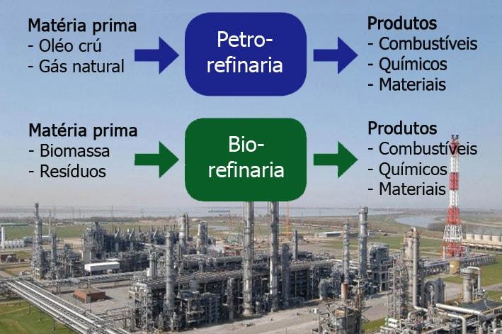 Numa economia circular precisamos de biorrefinarias para fabricar produtos sustentáveis stylo urbano-1