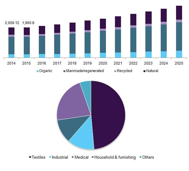O crescente interesse por fibras sustentáveis fará o mercado têxtil crescer mais de US $ 93 bilhões até 2025 stylo urbano-2