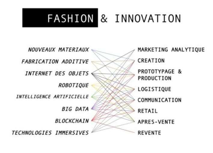 As feiras Wearable Lab e Avantex são o ponto de encontro para profissionais da moda tecnológica stylo urbano